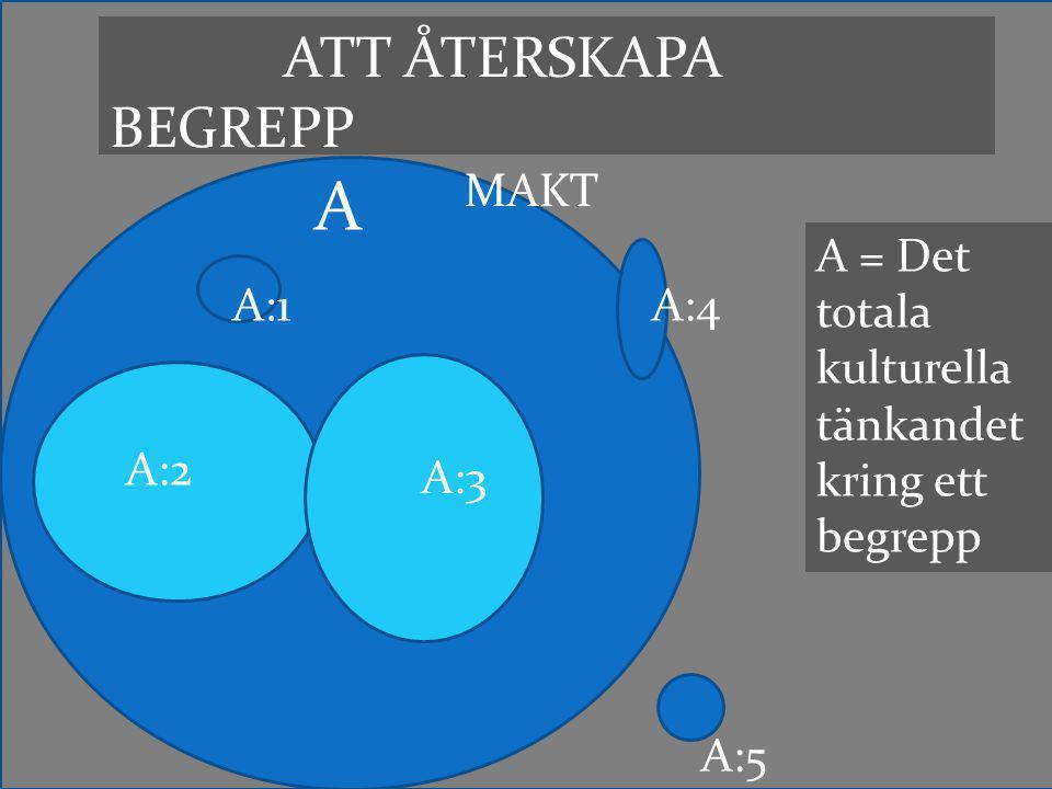 ATT ÅTERSKAPA BEGREPP MAKT A A:2 A:3 A:1A:4 A:5 A = Det totala kulturella tänkandet kring ett begrepp