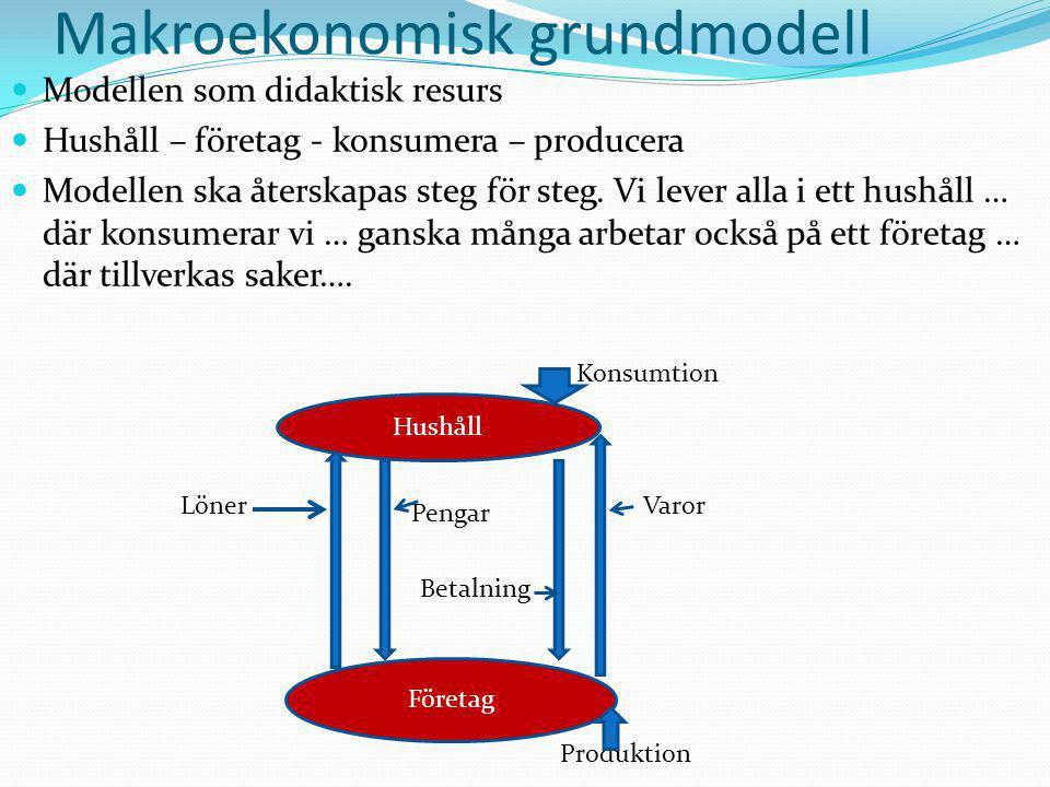 Modellen som didaktisk resurs Hushåll – företag - konsumera – producera Modellen ska återskapas steg för steg. Vi lever alla i ett hushåll … där konsu