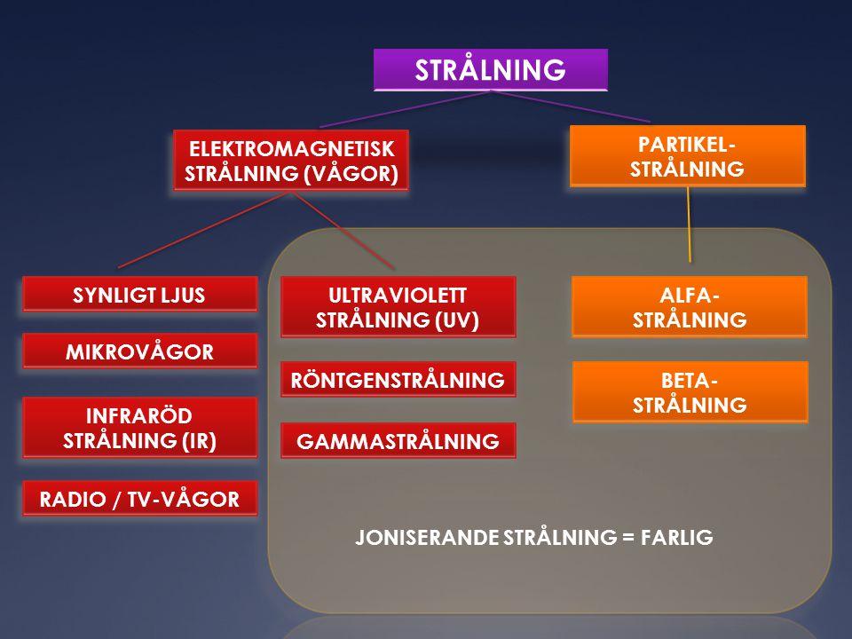 STRÅLNING ELEKTROMAGNETISK STRÅLNING (VÅGOR) PARTIKEL- STRÅLNING SYNLIGT LJUS MIKROVÅGOR INFRARÖD STRÅLNING (IR) RADIO / TV-VÅGOR ULTRAVIOLETT STRÅLNING (UV) RÖNTGENSTRÅLNING GAMMASTRÅLNING ALFA- STRÅLNING BETA- STRÅLNING JONISERANDE STRÅLNING = FARLIG