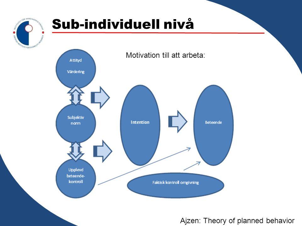 Sub-individuell nivå Motivation till att arbeta: Ajzen: Theory of planned behavior