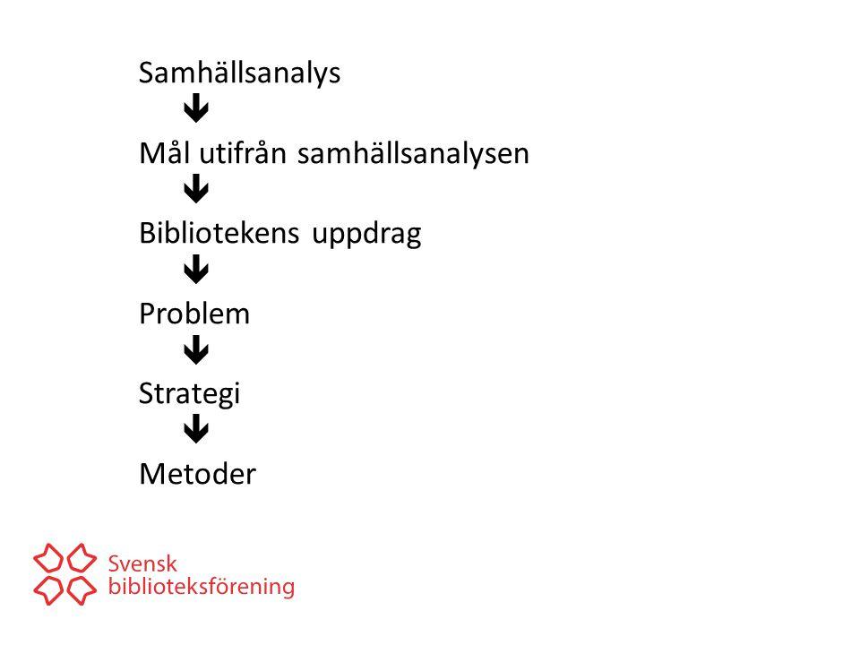 Samhällsanalys  Mål utifrån samhällsanalysen  Bibliotekens uppdrag  Problem  Strategi  Metoder