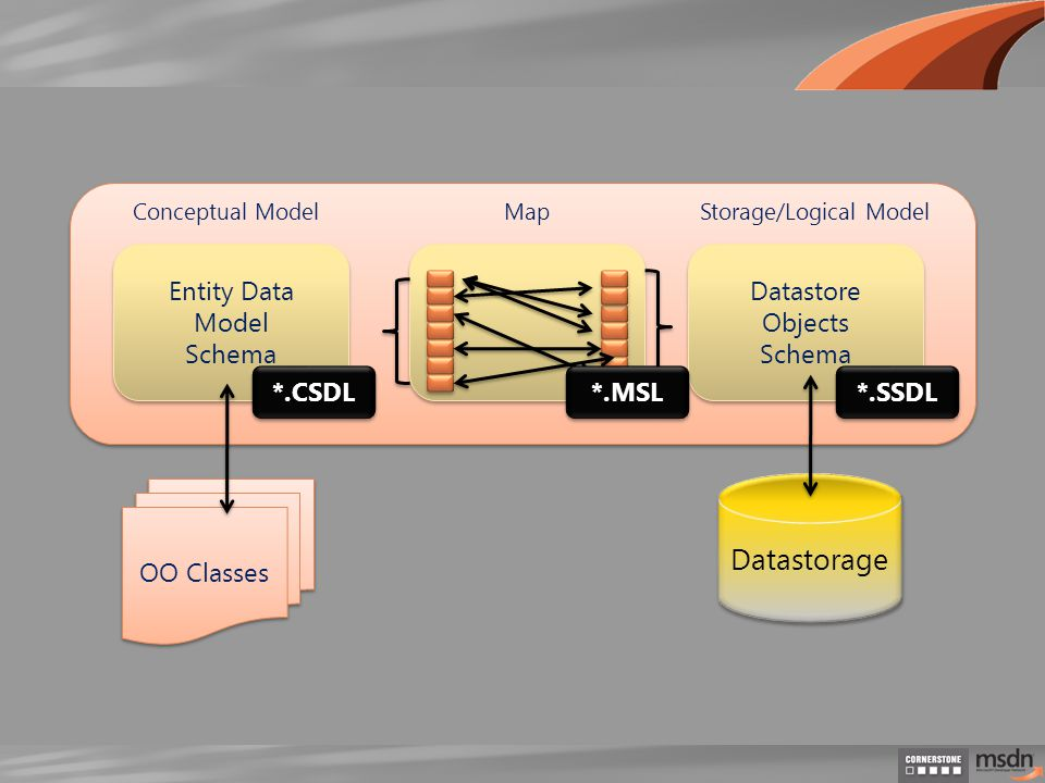 Datastorage OO Classes Datastore Objects Schema Datastore Objects Schema Entity Data Model Schema Entity Data Model Schema Conceptual ModelStorage/Logical Model *.CSDL *.MSL *.SSDL Map