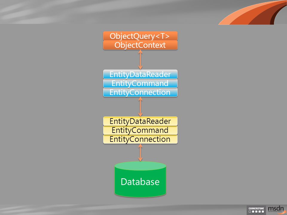 ObjectQuery Database ObjectContext EntityConnection EntityCommand EntityDataReader EntityConnection EntityCommand EntityDataReader