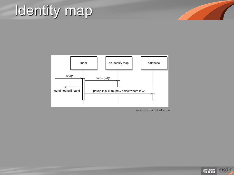 Identity map Källa: www.martinfowler.com
