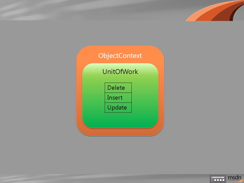 ObjectContext UnitOfWork Delete Insert Update