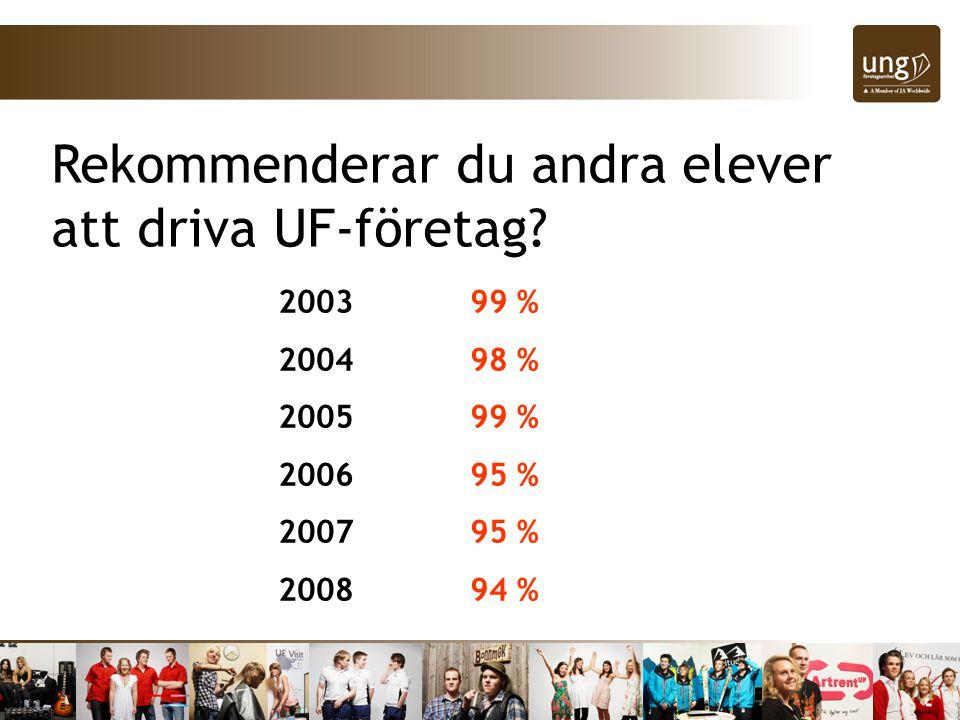 Rekommenderar du andra elever att driva UF-företag.
