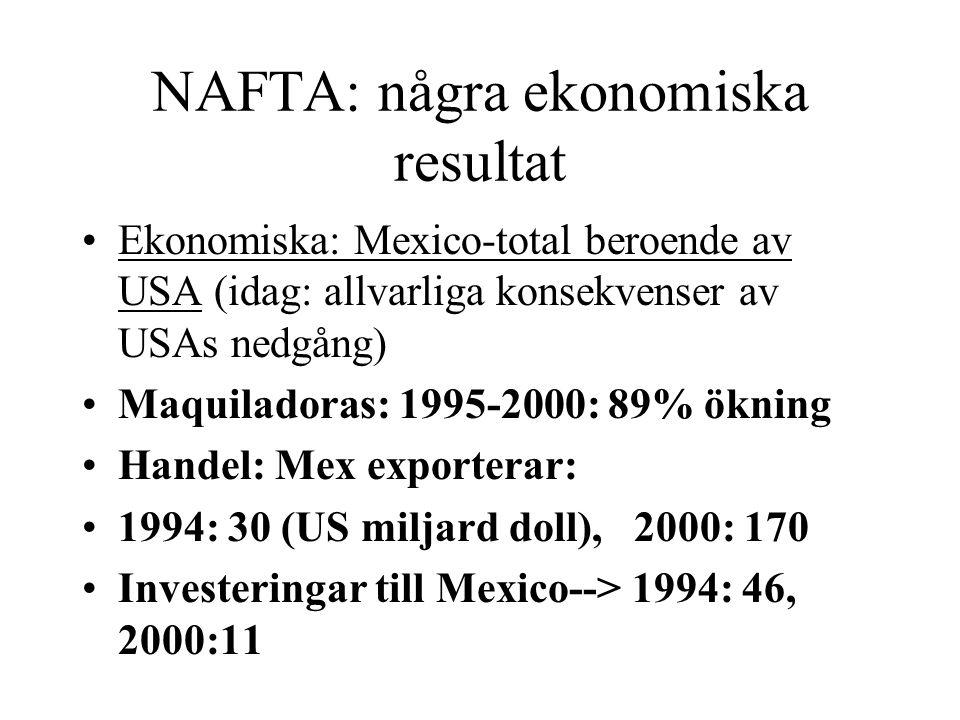 NAFTA: några ekonomiska resultat Ekonomiska: Mexico-total beroende av USA (idag: allvarliga konsekvenser av USAs nedgång) Maquiladoras: 1995-2000: 89%