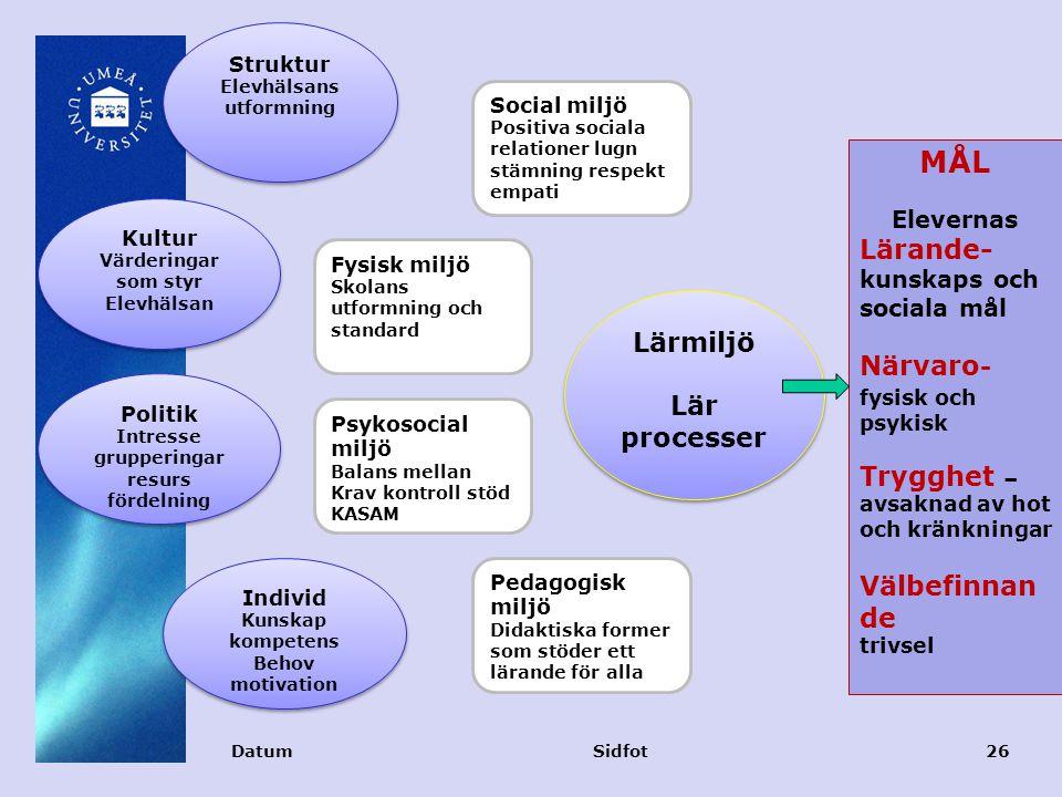 DatumSidfot26 MÅL Elevernas Lärande- kunskaps och sociala mål Närvaro - fysisk och psykisk Trygghet – avsaknad av hot och kränkningar Välbefinnan de trivsel Lärmiljö Lär processer Lärmiljö Lär processer Struktur Elevhälsans utformning Struktur Elevhälsans utformning Kultur Värderingar som styr Elevhälsan Kultur Värderingar som styr Elevhälsan Politik Intresse grupperingar resurs fördelning Politik Intresse grupperingar resurs fördelning Individ Kunskap kompetens Behov motivation Individ Kunskap kompetens Behov motivation Social miljö Positiva sociala relationer lugn stämning respekt empati Fysisk miljö Skolans utformning och standard Psykosocial miljö Balans mellan Krav kontroll stöd KASAM Pedagogisk miljö Didaktiska former som stöder ett lärande för alla