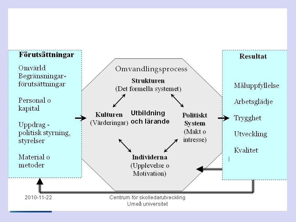 Struktur Hur vet man om Elevhälsan når sina mål.