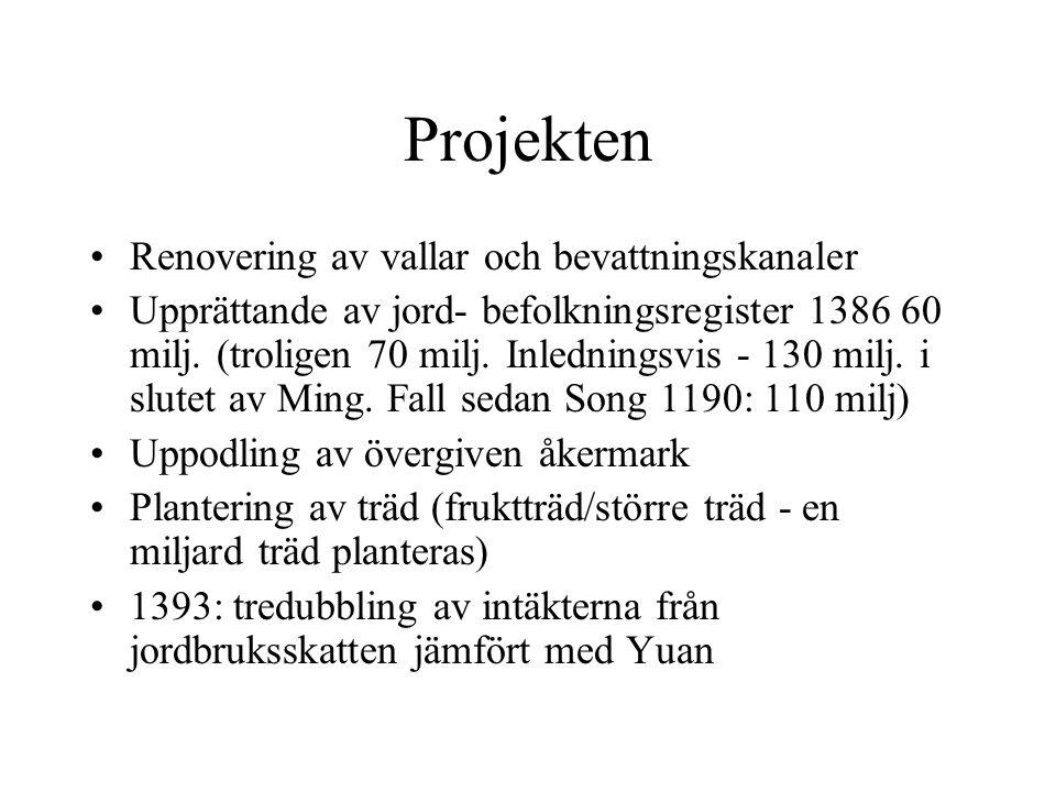 Projekten Renovering av vallar och bevattningskanaler Upprättande av jord- befolkningsregister 1386 60 milj.