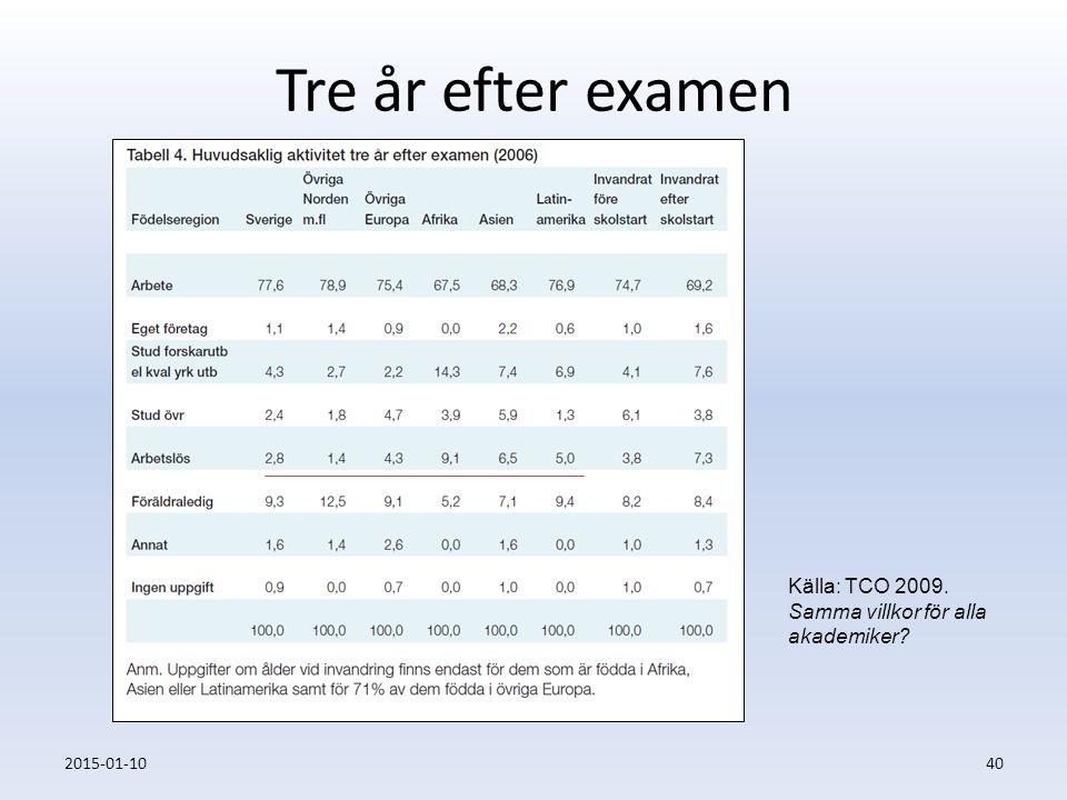 Tre år efter examen 2015-01-1040 Källa: TCO 2009. Samma villkor för alla akademiker?