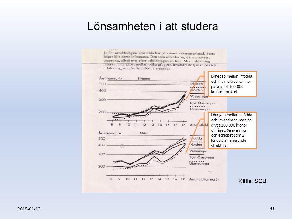 2015-01-1041 Lönsamheten i att studera Lönegap mellan infödda och invandrade kvinnor på knappt 100 000 kronor om året Lönegap mellan infödda och invan