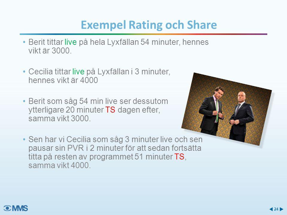 Exempel Rating och Share Berit tittar live på hela Lyxfällan 54 minuter, hennes vikt är 3000.