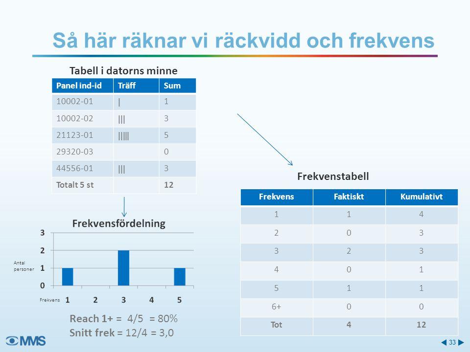 Så här räknar vi räckvidd och frekvens 33 Panel ind-idTräffSum 10002-01  1 10002-02  3 21123-01  5 29320-030 44556-01  3 Totalt 5 st12 FrekvensFaktisktKumulativt 114 203 323 401 511 6+00 Tot412 Reach 1+ = 4/5 = 80% Snitt frek = 12/4 = 3,0 Frekvenstabell Tabell i datorns minne Frekvens Antal personer