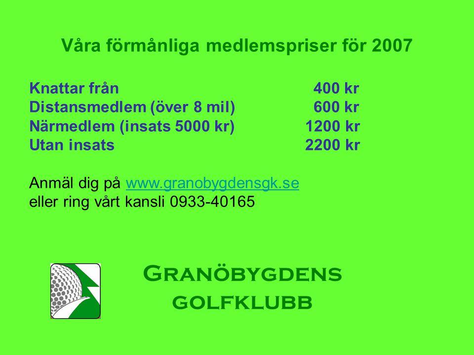 Granöbygdens golfklubb Våra förmånliga medlemspriser för 2007 Knattar från 400 kr Distansmedlem (över 8 mil) 600 kr Närmedlem (insats 5000 kr) 1200 kr Utan insats 2200 kr Anmäl dig på www.granobygdensgk.sewww.granobygdensgk.se eller ring vårt kansli 0933-40165