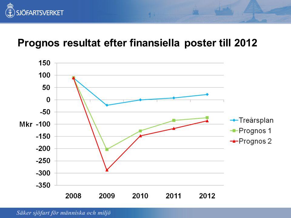 Prognos resultat efter finansiella poster till 2012