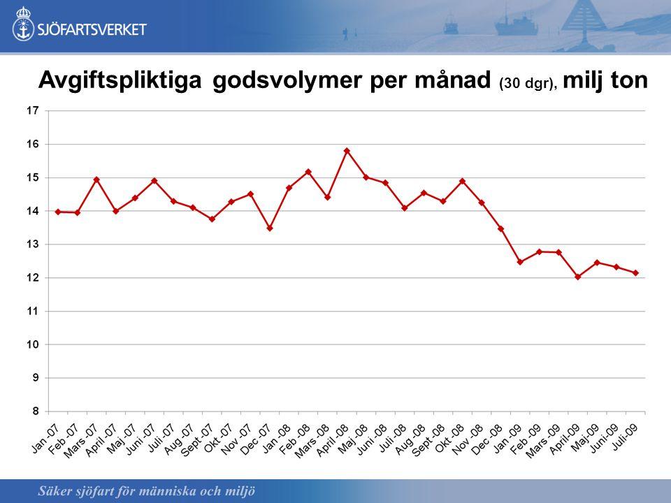 Avgiftspliktiga godsvolymer per månad (30 dgr), milj ton