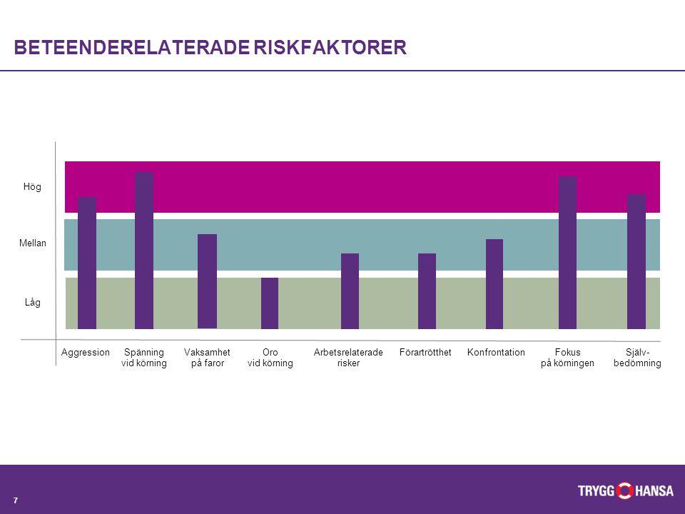 8 NIVÅER PÅ UTBILDNINGSINSATSER Hög risk = Personlig förarutbildning Medium risk = Grupputbildning Låg risk = Ingen åtgärd Hög Mellan Låg