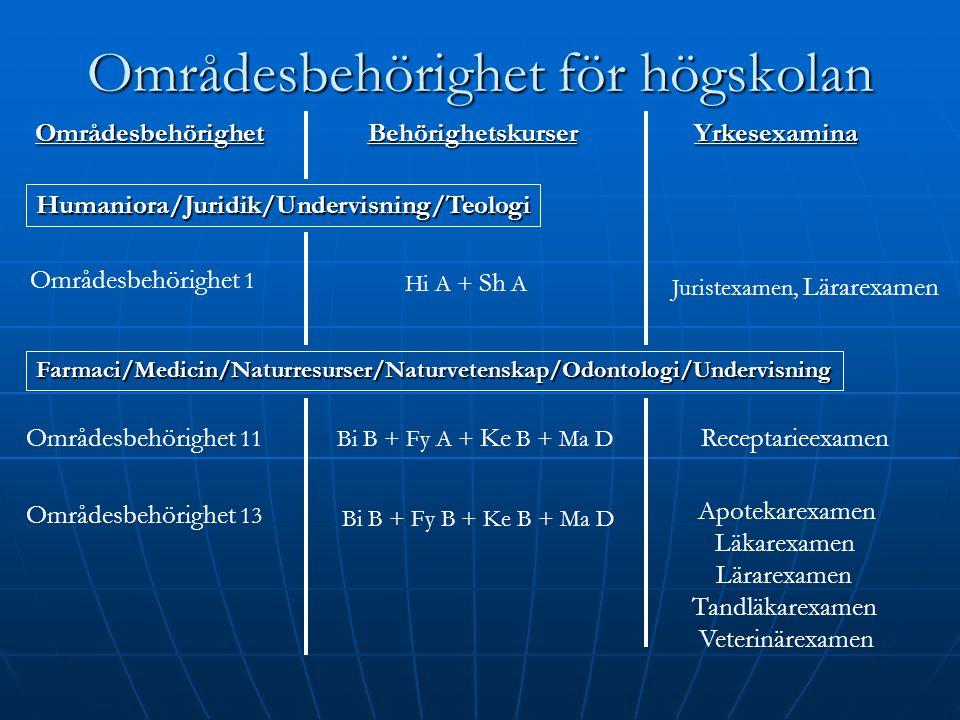 Områdesbehörighet för högskolan Humaniora/Juridik/Undervisning/Teologi Områdesbehörighet 1 Hi A + Sh A Juristexamen, Lärarexamen Farmaci/Medicin/Natur