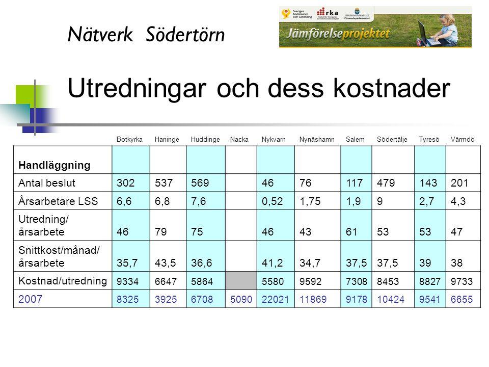 Nätverk Södertörn Grupp- och servicebostadsindex Daglig verksamhetsindex Metod Frågeställningarna, definitioner, annan svarsgrupp Mäter vi lika?