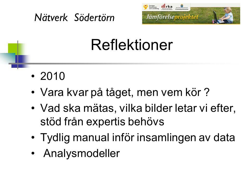 Nätverk Södertörn Reflektioner 2010 Vara kvar på tåget, men vem kör ? Vad ska mätas, vilka bilder letar vi efter, stöd från expertis behövs Tydlig man