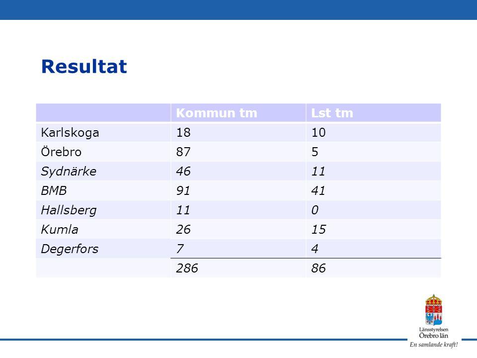 Resultat Kommun tmLst tm Karlskoga1810 Örebro875 Sydnärke4611 BMB9141 Hallsberg110 Kumla2615 Degerfors74 28686