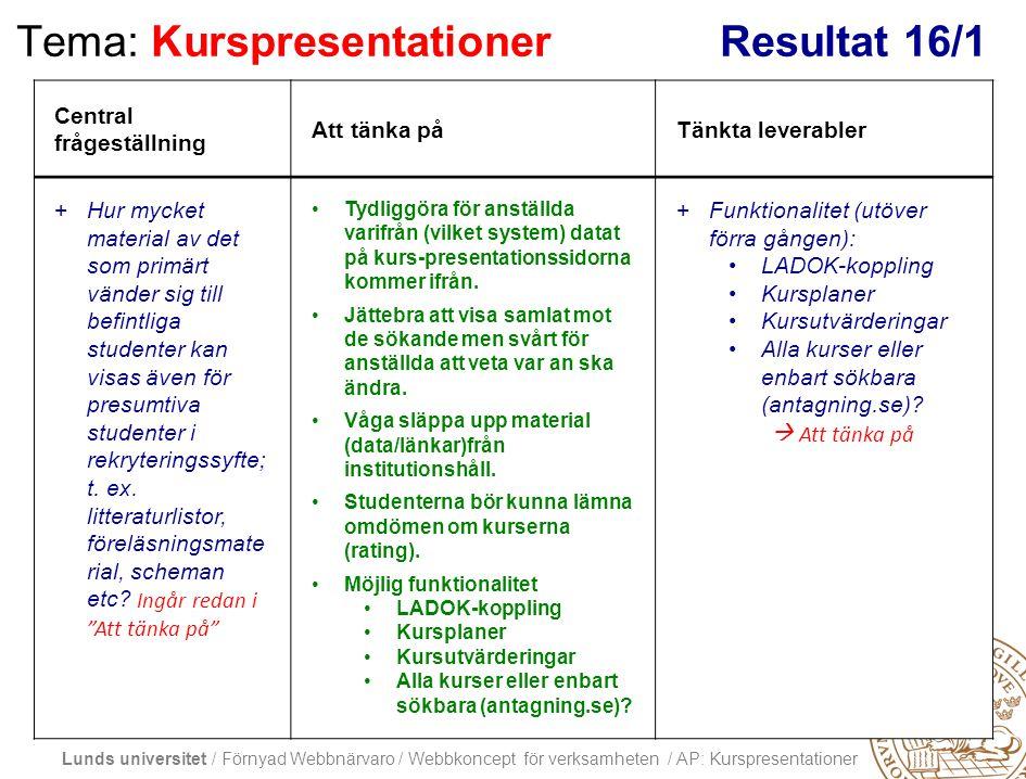 Lunds universitet / Förnyad Webbnärvaro / Webbkoncept för verksamheten / AP: Kurspresentationer Tema: KurspresentationerResultat 16/1 Central frågestä