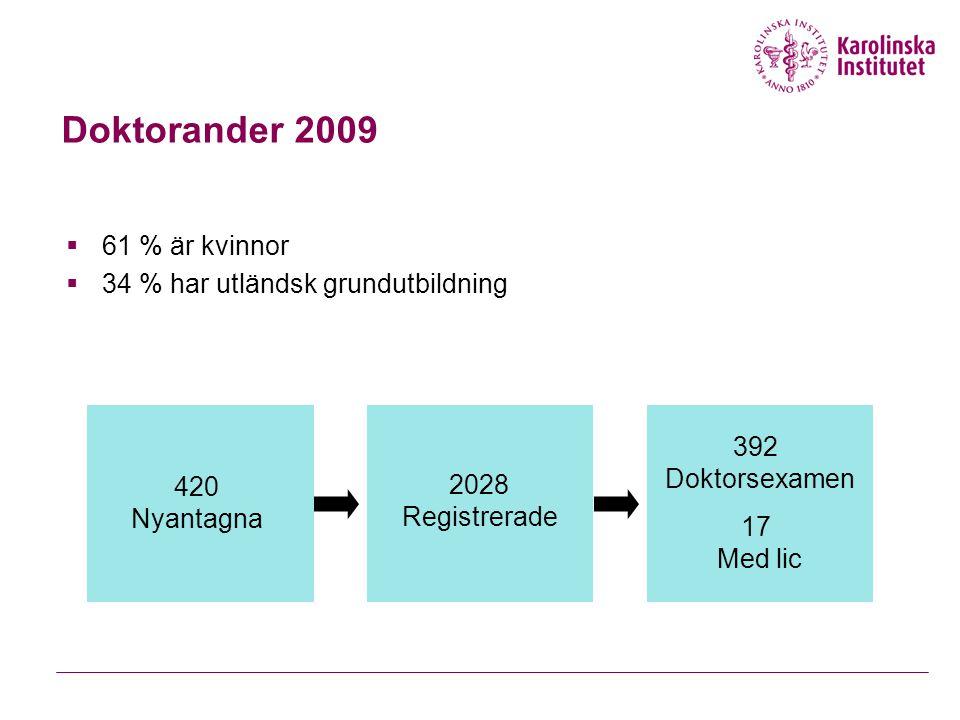 Doktorander 2009  61 % är kvinnor  34 % har utländsk grundutbildning 420 Nyantagna 2028 Registrerade 392 Doktorsexamen 17 Med lic