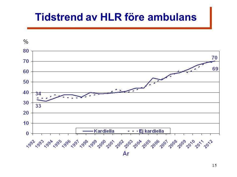 15 Figur 3 Tidstrend av HLR före ambulans