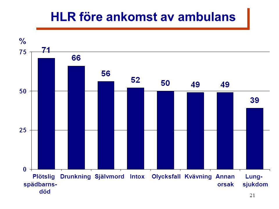 21 HLR före ankomst av ambulans Plötslig Drunkning Självmord Intox Olycksfall Kvävning Annan Lung- spädbarns- orsak sjukdom död