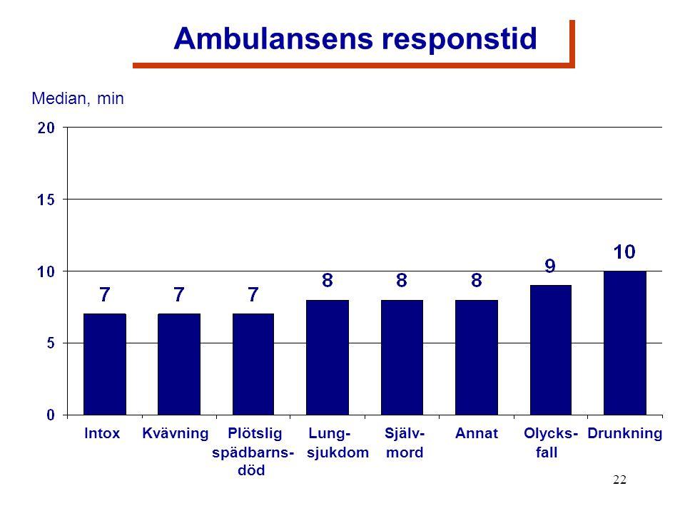 22 Ambulansens responstid Intox Kvävning Plötslig Lung- Själv- Annat Olycks- Drunkning spädbarns- sjukdom mord fall död Median, min