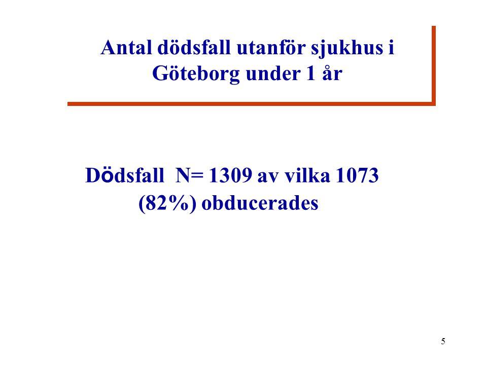 5 Antal dödsfall utanför sjukhus i Göteborg under 1 år D ö dsfall N= 1309 av vilka 1073 (82%) obducerades