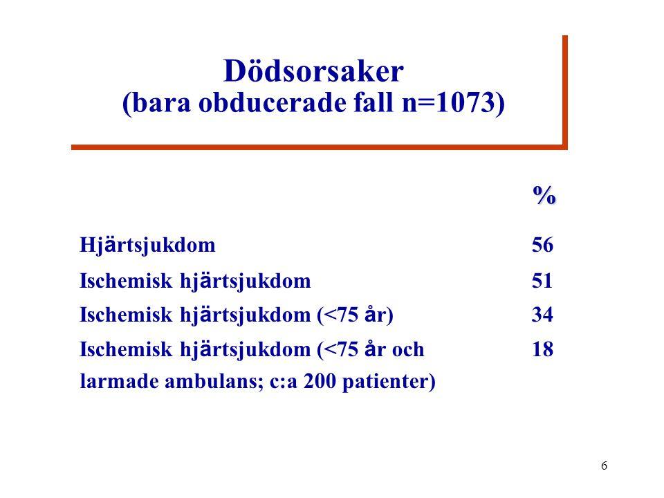 6 Dödsorsaker (bara obducerade fall n=1073) % Hj ä rtsjukdom56 Ischemisk hj ä rtsjukdom51 Ischemisk hj ä rtsjukdom (<75 å r) 34 Ischemisk hj ä rtsjukdom (<75 å r och 18 larmade ambulans; c:a 200 patienter)% Hj ä rtsjukdom56 Ischemisk hj ä rtsjukdom51 Ischemisk hj ä rtsjukdom (<75 å r) 34 Ischemisk hj ä rtsjukdom (<75 å r och 18 larmade ambulans; c:a 200 patienter)