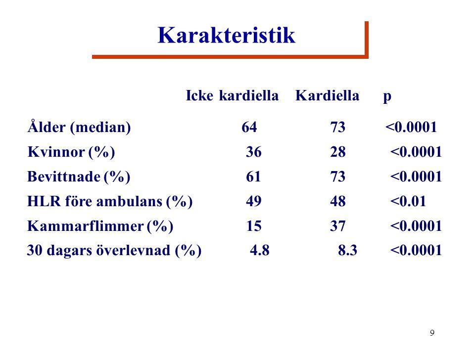 9 Karakteristik Icke kardiella Kardiella p Ålder (median) 64 73 <0.0001 Kvinnor (%)3628<0.0001 Bevittnade (%)6173<0.0001 HLR före ambulans (%)4948<0.01 Kammarflimmer (%)1537<0.0001 30 dagars överlevnad (%) 4.8 8.3<0.0001 Icke kardiella Kardiella p Ålder (median) 64 73 <0.0001 Kvinnor (%)3628<0.0001 Bevittnade (%)6173<0.0001 HLR före ambulans (%)4948<0.01 Kammarflimmer (%)1537<0.0001 30 dagars överlevnad (%) 4.8 8.3<0.0001