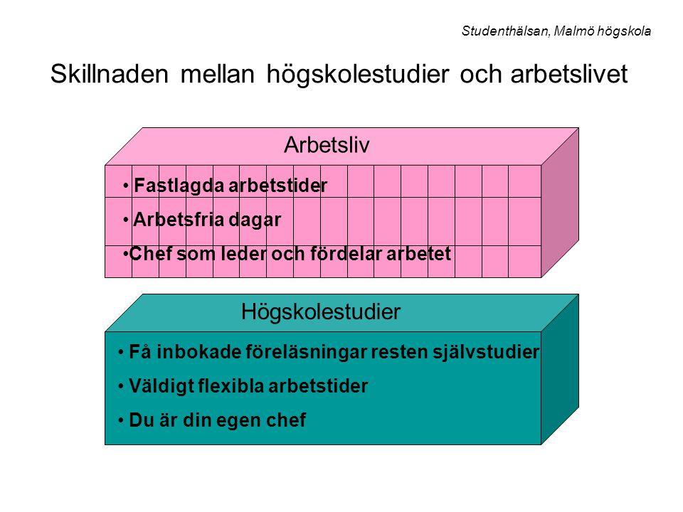 Läsdagbok Steg 1 Avsätt tid för planering av såväl studier som annat.