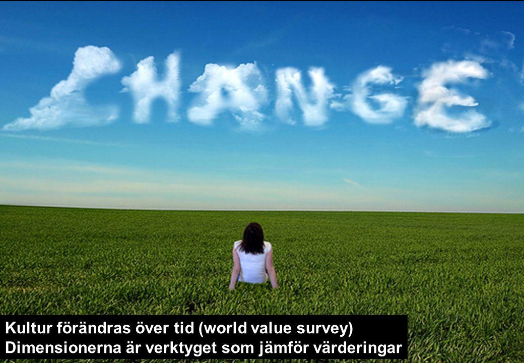 Kultur förändras över tid (world value survey) Dimensionerna är verktyget som jämför värderingar