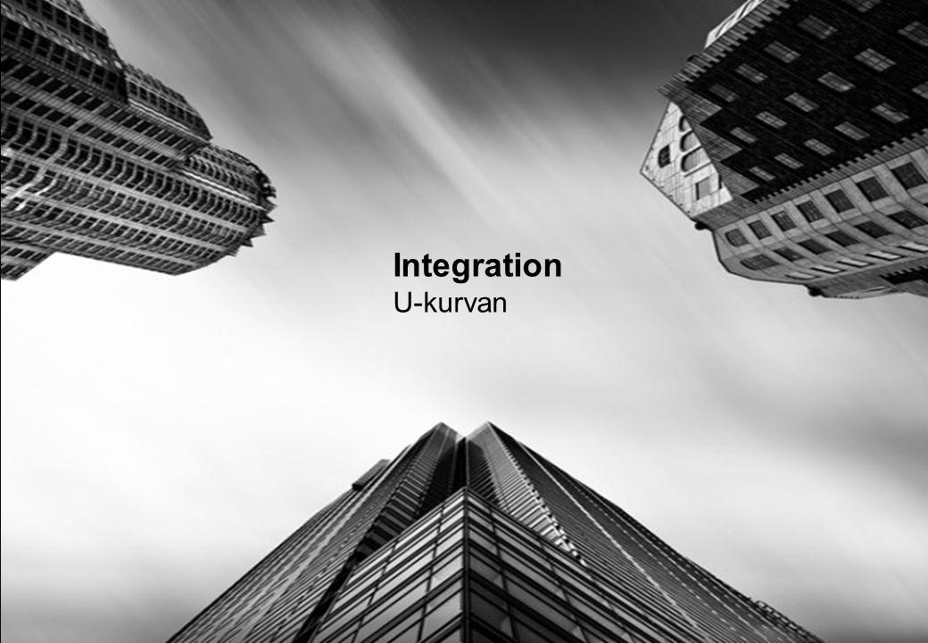 Integration U-kurvan