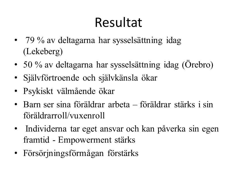 Resultat 79 % av deltagarna har sysselsättning idag (Lekeberg) 50 % av deltagarna har sysselsättning idag (Örebro) Självförtroende och självkänsla öka