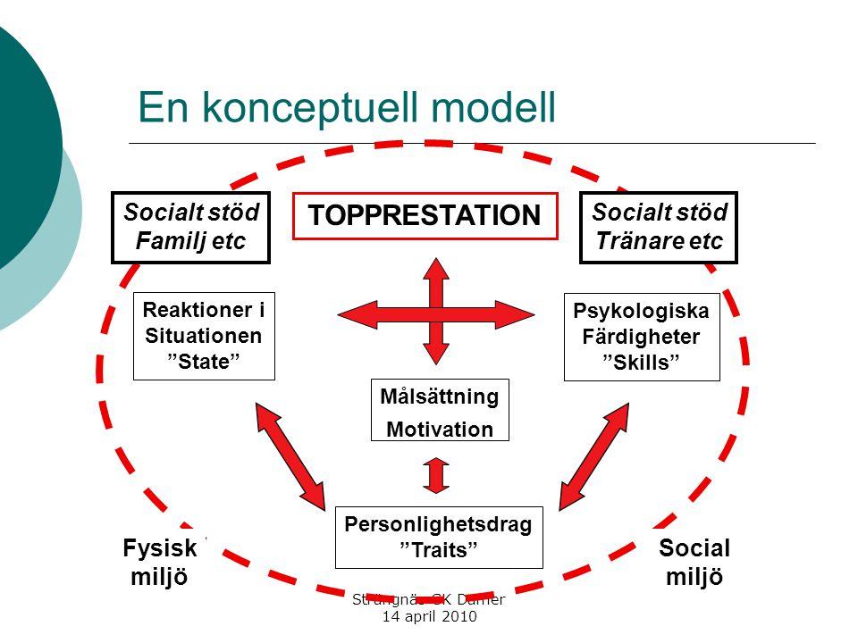 En konceptuell modell Personlighetsdrag Traits TOPPRESTATION Reaktioner i Situationen State Psykologiska Färdigheter Skills Målsättning Motivation Socialt stöd Tränare etc Fysisk miljö Social miljö Socialt stöd Familj etc
