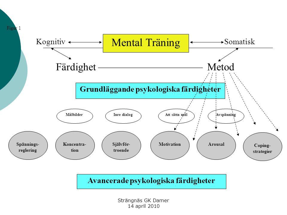 Strängnäs GK Damer 14 april 2010 Mental Träning Spännings- reglering Att sätta målMålbilderAvspänningInre dialog Grundläggande psykologiska färdighete