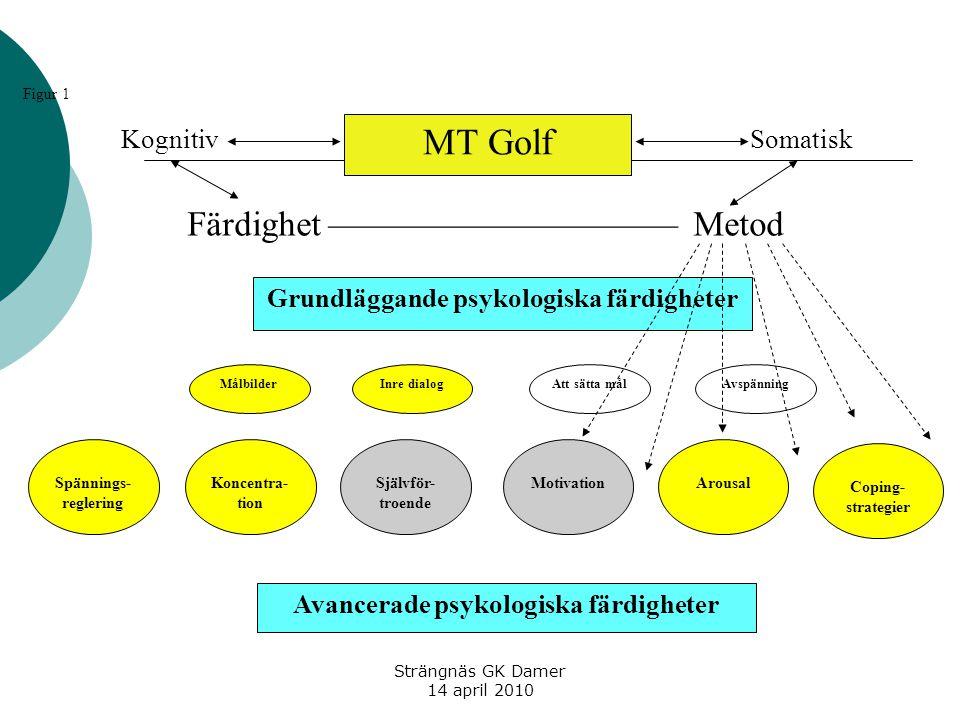 Strängnäs GK Damer 14 april 2010 MT Golf Spännings- reglering Att sätta målMålbilderAvspänningInre dialog Grundläggande psykologiska färdigheter Konce