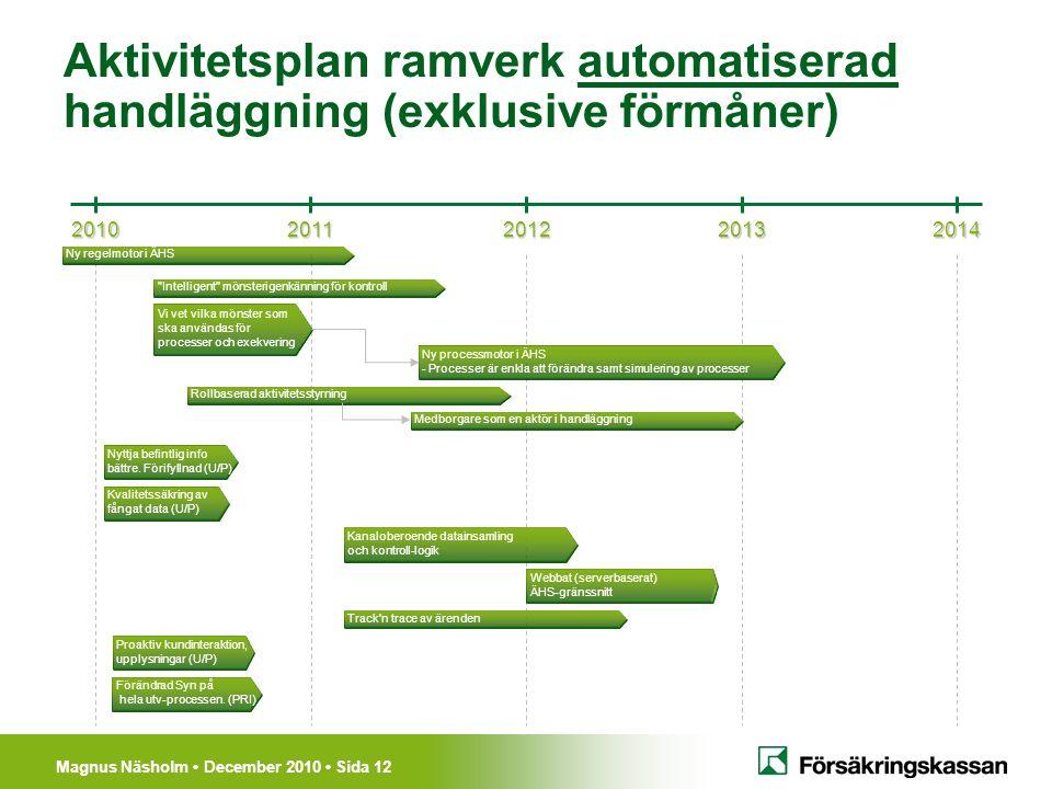Magnus Näsholm December 2010 Sida 12 Aktivitetsplan ramverk automatiserad handläggning (exklusive förmåner) 20102011201220132014 Vi vet vilka mönster