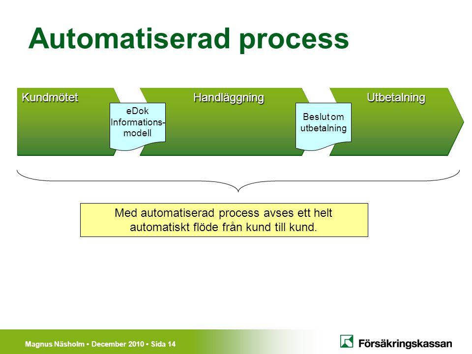 Magnus Näsholm December 2010 Sida 14 Automatiserad process HandläggningUtbetalningKundmötet Beslut om utbetalning eDok Informations- modell Med automa
