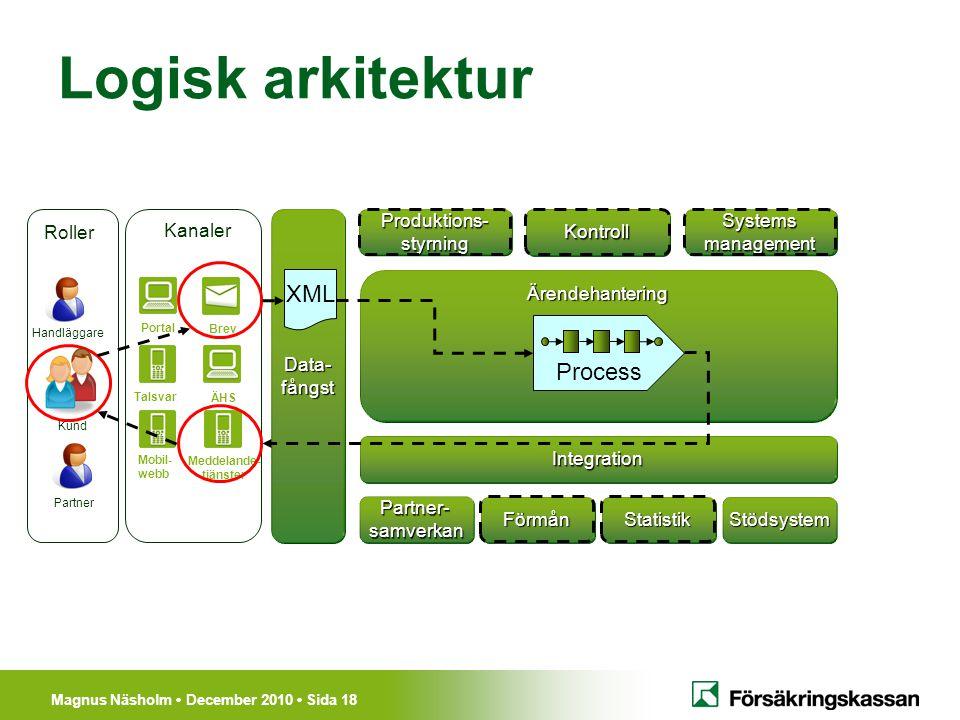Magnus Näsholm December 2010 Sida 18 Logisk arkitektur Ärendehantering Förmån Produktions-styrningKontroll Portal Mobil- webb Meddelande- tjänster Tal