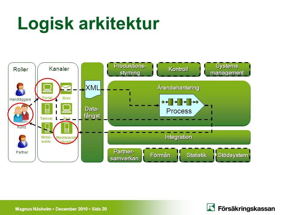Magnus Näsholm December 2010 Sida 20 Logisk arkitektur Ärendehantering Förmån Produktions-styrningKontroll Portal Mobil- webb Meddelande- tjänster Tal