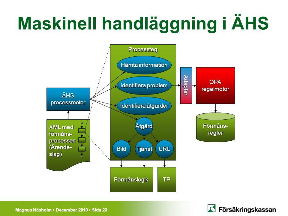 Magnus Näsholm December 2010 Sida 23 Processteg Maskinell handläggning i ÄHS XML med förmåns-processen(Ärende-slag) ÄHSprocessmotor Hämta information