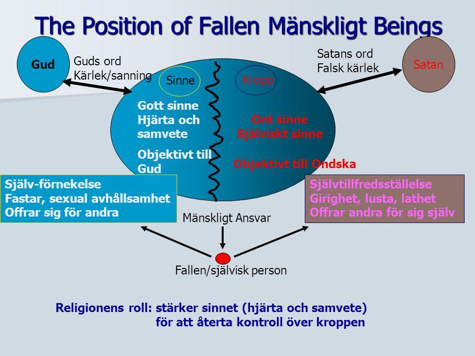 The Position of Fallen Mänskligt Beings GudSatan Gott sinne Hjärta och samvete Ont sinne Själviskt sinne Objektivt till Gud Objektivt till Ondska Själ