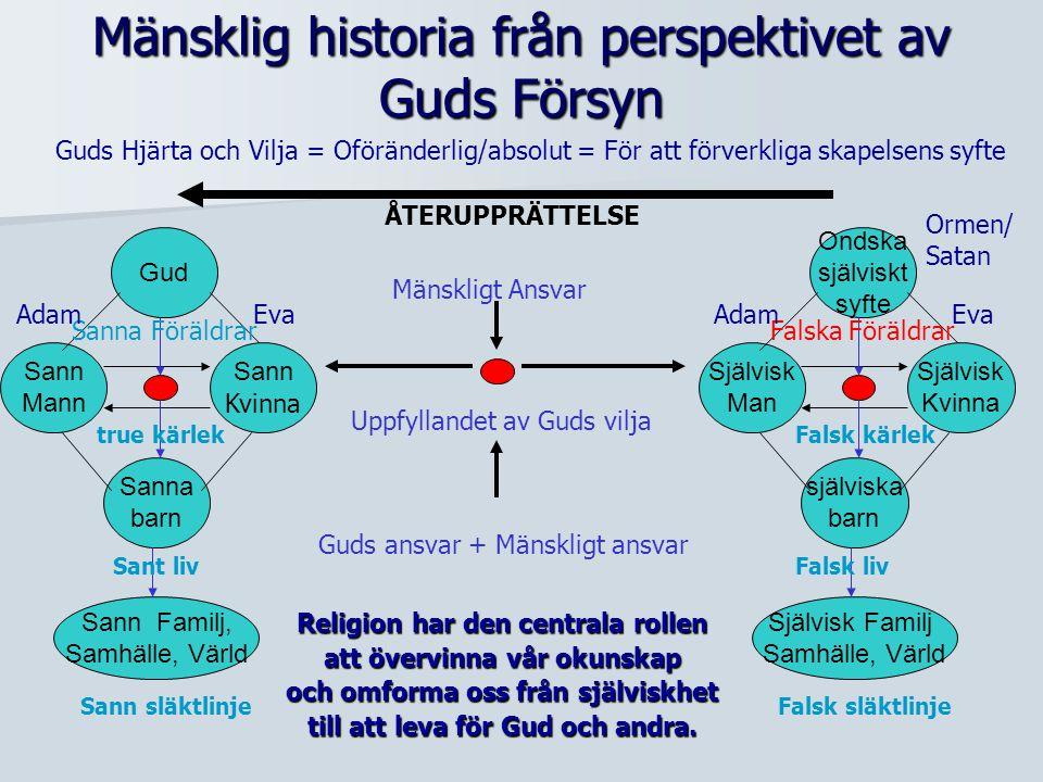 Mänsklig historia från perspektivet av Guds Försyn Guds Hjärta och Vilja = Oföränderlig/absolut = För att förverkliga skapelsens syfte Ondska självisk