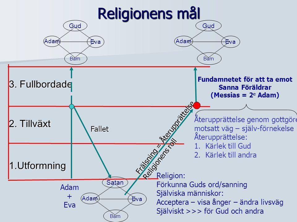 Religionens mål 2.Tillväxt 1.Utformning 3.