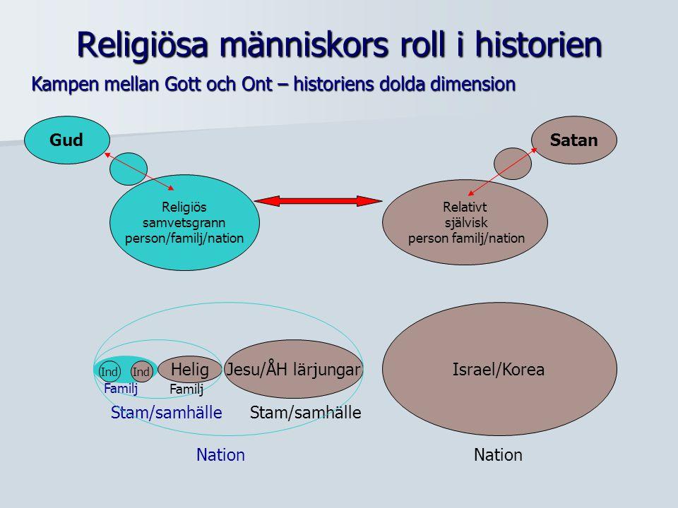 Religiösa människors roll i historien Kampen mellan Gott och Ont – historiens dolda dimension Gud Religiös samvetsgrann person/familj/nation Relativt